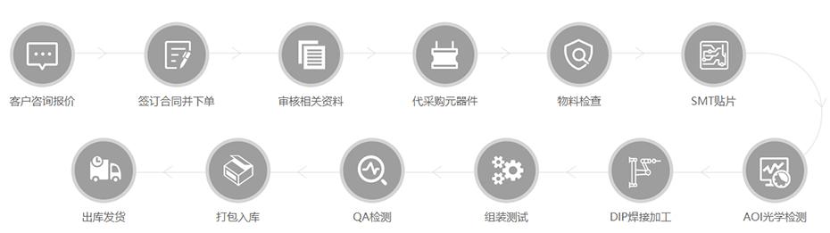 PCBA流程加工